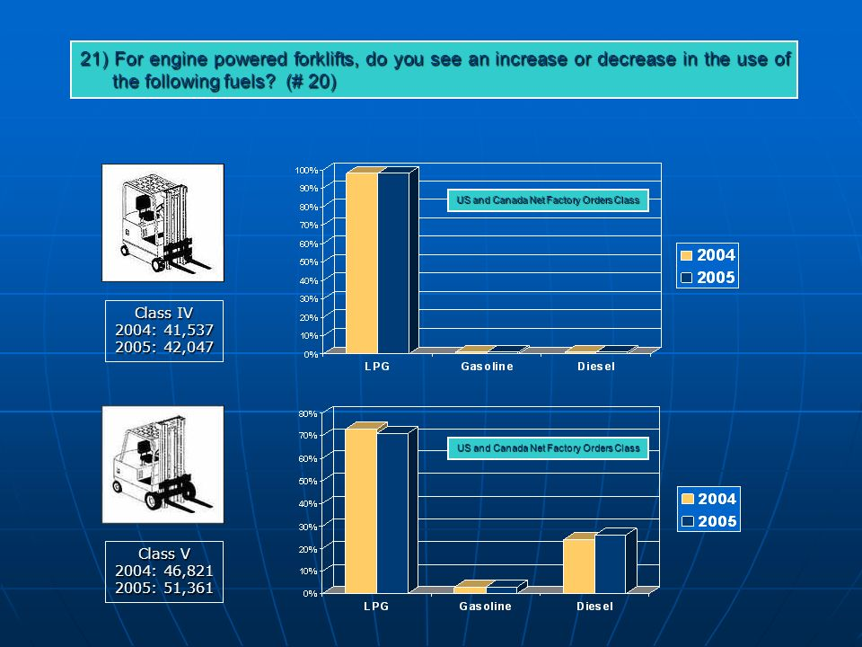 Class IV 2004: 41, : 42,047 Class V 2004: 46, : 51,361 21) For engine powered forklifts, do you see an increase or decrease in the use of the following fuels.