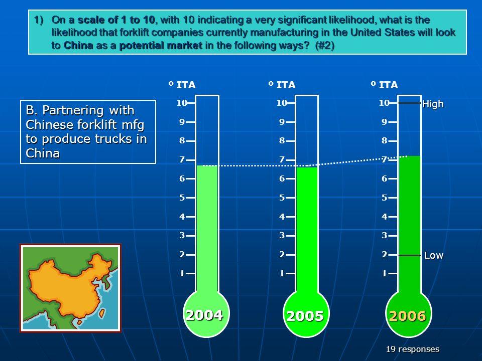 1 2 3 5 4 6 7 8 9 10 º ITA 1 2 3 5 4 6 7 8 9 10 º ITA 1 2 3 5 4 6 7 8 9 10 º ITA2004 20052006LowHigh 19 responses B. Partnering with Chinese forklift
