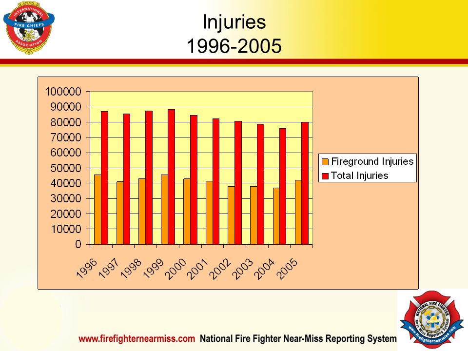 IAFF Instructor Development Conference October 1-4, 2006 Las Vegas, NV Injuries 1996-2005