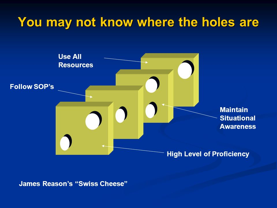 You may not know where the holes are High Level of Proficiency Maintain Situational Awareness Follow SOPs Use All Resources James Reasons Swiss Cheese