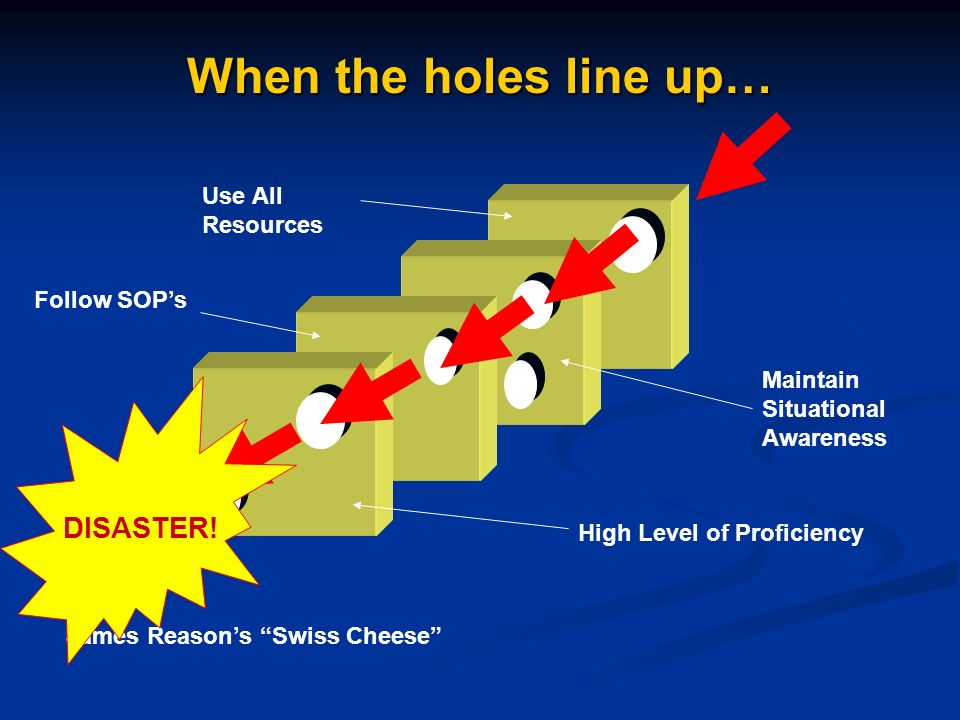 When the holes line up… High Level of Proficiency Maintain Situational Awareness Follow SOPs Use All Resources James Reasons Swiss Cheese DISASTER!