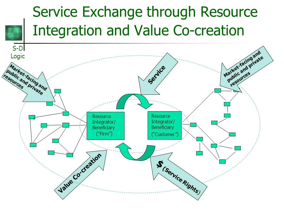 S-D Logic Service Exchange through Resource Integration and Value Co-creation Resource Integrator/ Beneficiary (Firm) Resource Integrator/ Beneficiary (Customer) Value Co-creation Market-facing and public and private resources Service Market-facing and public and private resources $ (Service Rights)