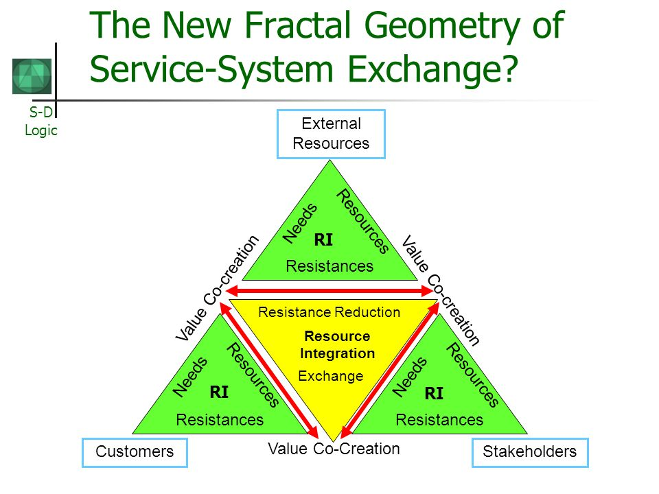 S-D Logic The New Fractal Geometry of Service-System Exchange? Value Co-creation Value Co-Creation Resource Integration Resistance Reduction Exchange