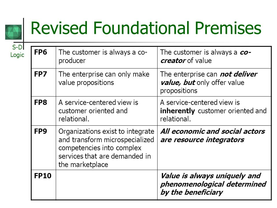 S-D Logic Revised Foundational Premises FP6The customer is always a co- producer The customer is always a co- creator of value FP7The enterprise can only make value propositions The enterprise can not deliver value, but only offer value propositions FP8A service-centered view is customer oriented and relational.