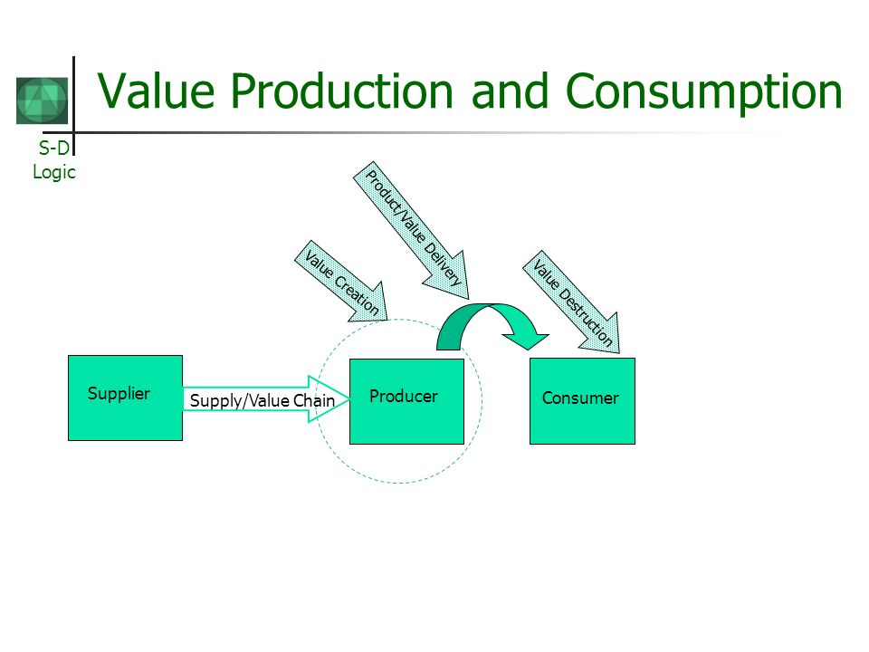 S-D Logic Value Production and Consumption Producer Consumer Value Creation Value Destruction Supplier Supply/Value Chain Product/Value Delivery