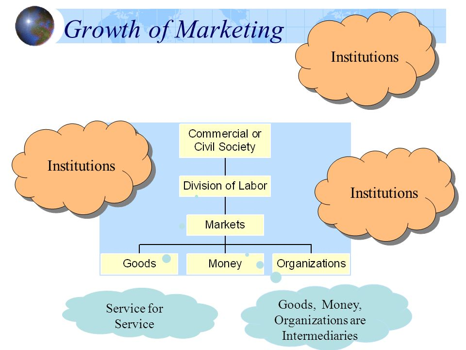 Growth of Marketing Institutions Service for Service Goods, Money, Organizations are Intermediaries
