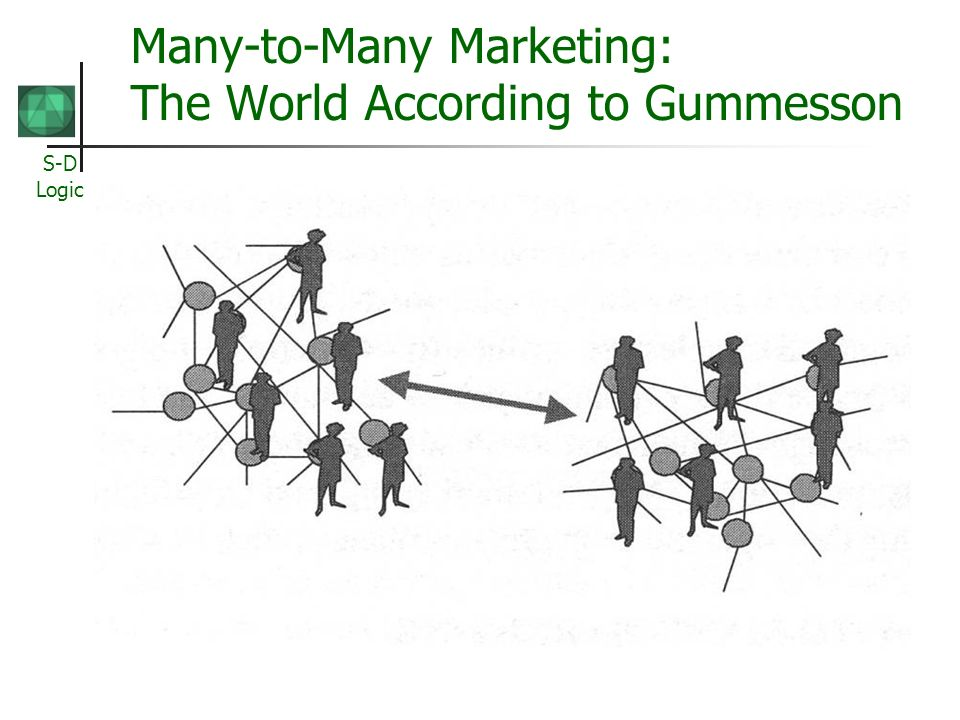 S-D Logic Many-to-Many Marketing: The World According to Gummesson