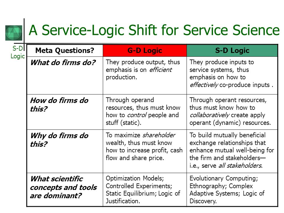 S-D Logic A Service-Logic Shift for Service Science Meta Questions?G-D LogicS-D Logic What do firms do? They produce output, thus emphasis is on effic