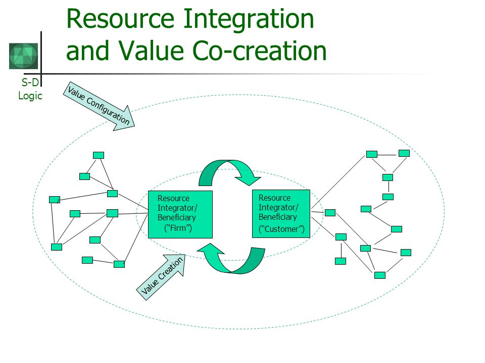S-D Logic Resource Integration and Value Co-creation Resource Integrator/ Beneficiary (Firm) Resource Integrator/ Beneficiary (Customer) Value Creation Value Configuration