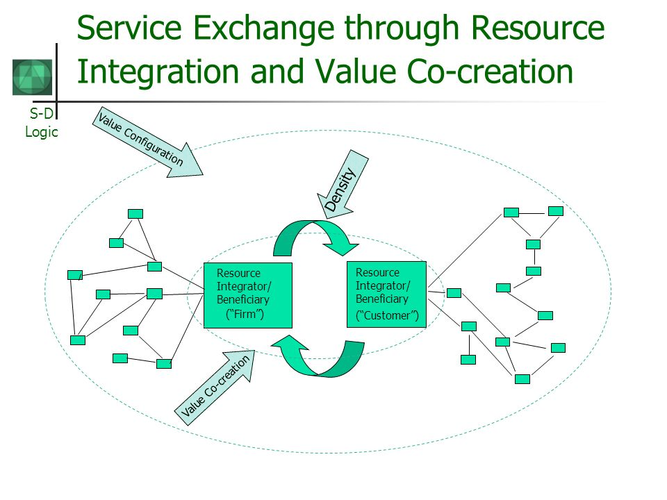 S-D Logic Service Exchange through Resource Integration and Value Co-creation Resource Integrator/ Beneficiary (Firm) Resource Integrator/ Beneficiary (Customer) Value Co-creation Value Configuration Density