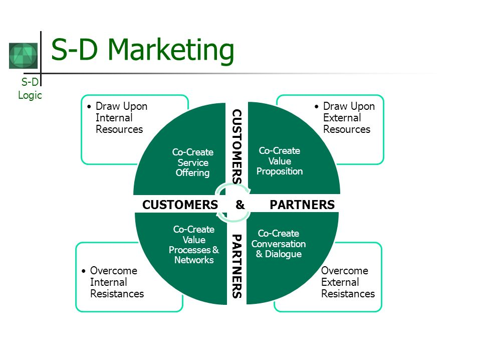 S-D Logic S-D Marketing CUSTOMERS & PARTNERS CUSTOMERS PARTNERS