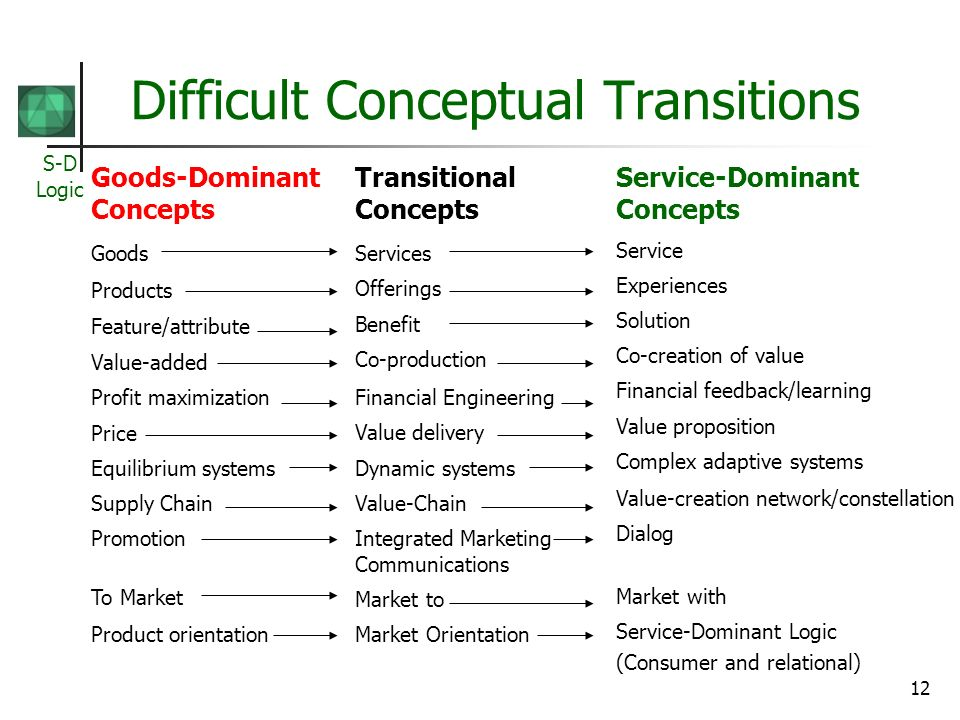 S-D Logic 12 Difficult Conceptual Transitions Goods-Dominant Concepts Goods Products Feature/attribute Value-added Profit maximization Price Equilibrium systems Supply Chain Promotion To Market Product orientation Transitional Concepts Services Offerings Benefit Co-production Financial Engineering Value delivery Dynamic systems Value-Chain Integrated Marketing Communications Market to Market Orientation Service-Dominant Concepts Service Experiences Solution Co-creation of value Financial feedback/learning Value proposition Complex adaptive systems Value-creation network/constellation Dialog Market with Service-Dominant Logic (Consumer and relational)