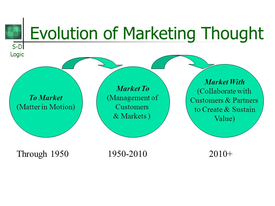 S-D Logic Evolution of Marketing Thought To Market (Matter in Motion) Market To (Management of Customers & Markets ) Market With (Collaborate with Customers & Partners to Create & Sustain Value) Through 1950 1950-2010 2010+