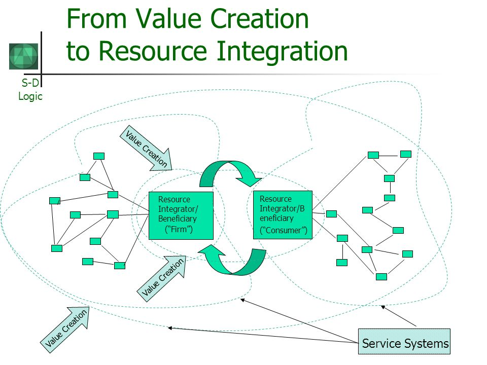 S-D Logic From Value Creation to Resource Integration Resource Integrator/ Beneficiary (Firm) Resource Integrator/B eneficiary (Consumer) Value Creati
