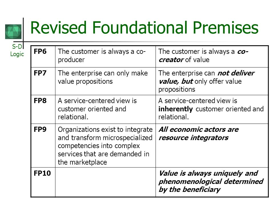 S-D Logic Revised Foundational Premises FP6The customer is always a co- producer The customer is always a co- creator of value FP7The enterprise can o