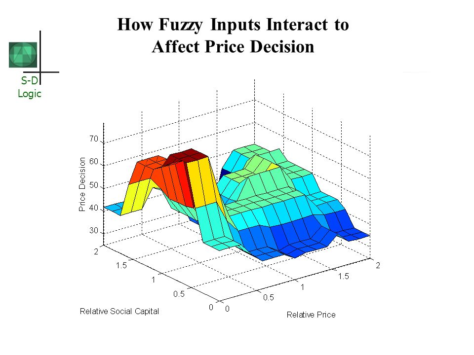 S-D Logic How Fuzzy Inputs Interact to Affect Price Decision