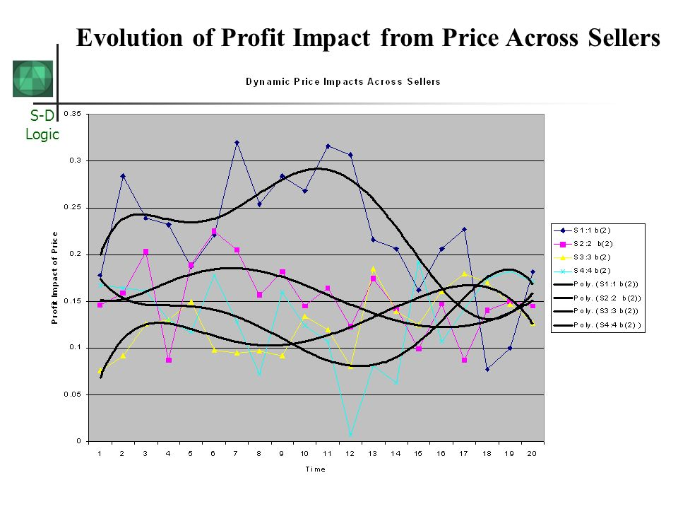 S-D Logic Evolution of Profit Impact from Price Across Sellers