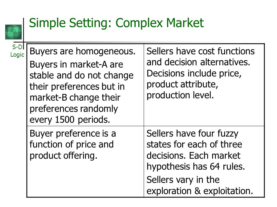 S-D Logic Simple Setting: Complex Market Buyers are homogeneous. Buyers in market-A are stable and do not change their preferences but in market-B cha