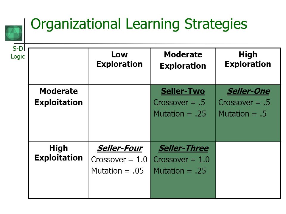 S-D Logic Organizational Learning Strategies Low Exploration Moderate Exploration High Exploration Moderate Exploitation Seller-Two Crossover =.5 Muta