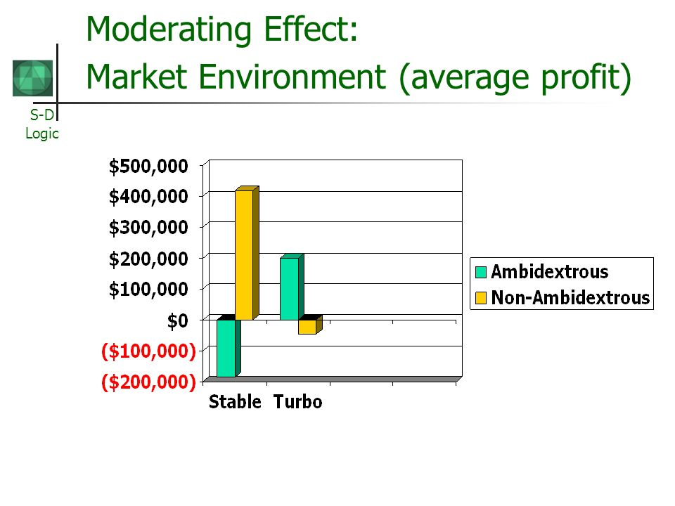 S-D Logic Moderating Effect: Market Environment (average profit)