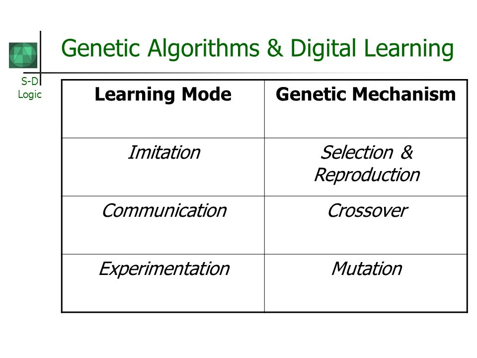 S-D Logic Genetic Algorithms & Digital Learning Learning ModeGenetic Mechanism ImitationSelection & Reproduction CommunicationCrossover Experimentatio