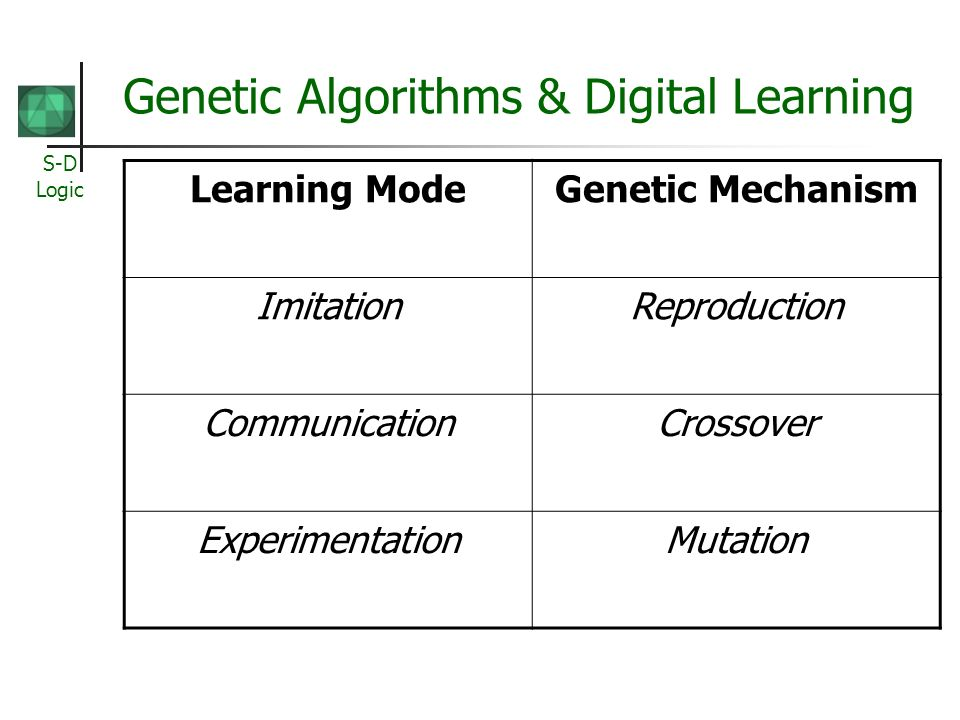 S-D Logic Genetic Algorithms & Digital Learning Learning ModeGenetic Mechanism ImitationReproduction CommunicationCrossover ExperimentationMutation