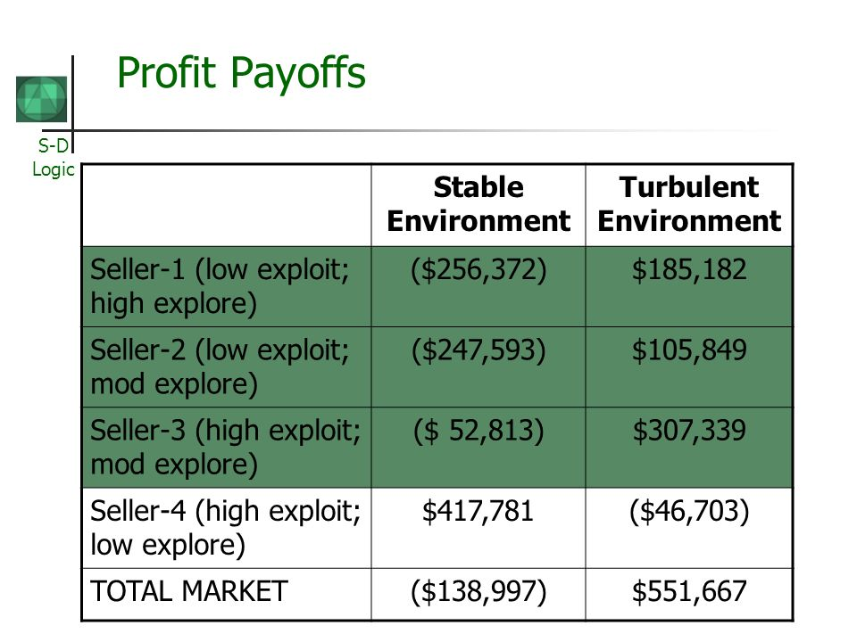 S-D Logic Profit Payoffs Stable Environment Turbulent Environment Seller-1 (low exploit; high explore) ($256,372)$185,182 Seller-2 (low exploit; mod e