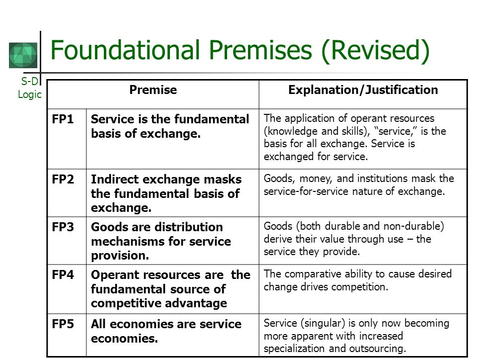 S-D Logic Foundational Premises (Revised) PremiseExplanation/Justification FP1Service is the fundamental basis of exchange.