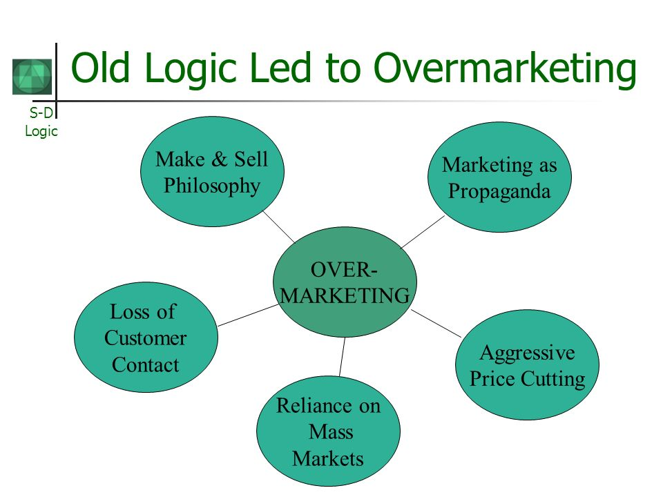 S-D Logic Old Logic Led to Overmarketing OVER- MARKETING Reliance on Mass Markets Loss of Customer Contact Make & Sell Philosophy Aggressive Price Cutting Marketing as Propaganda