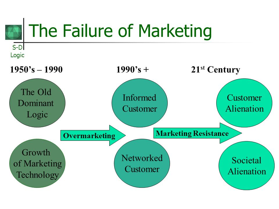 S-D Logic The Failure of Marketing The Old Dominant Logic Societal Alienation Growth of Marketing Technology Networked Customer Informed Customer Alienation Overmarketing Marketing Resistance 1950s – 1990 1990s + 21 st Century