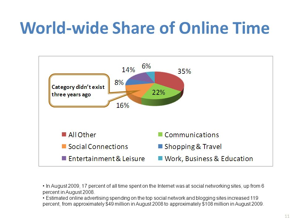 World-wide Share of Online Time 11 In August 2009, 17 percent of all time spent on the Internet was at social networking sites, up from 6 percent in August 2008.