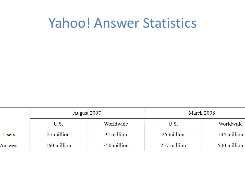Yahoo! Answer Statistics
