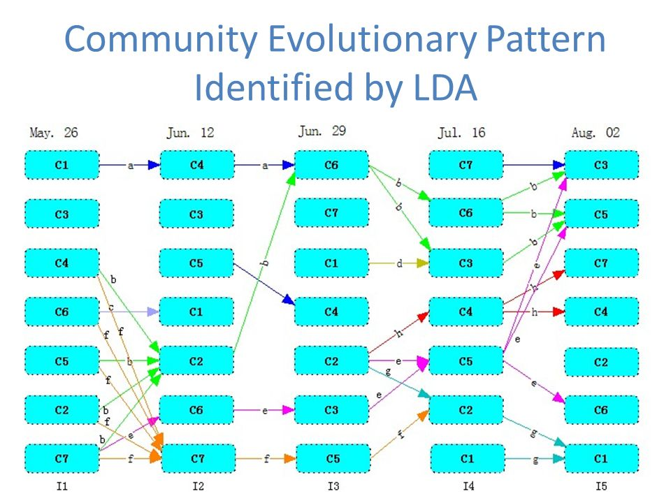 Community Evolutionary Pattern Identified by LDA