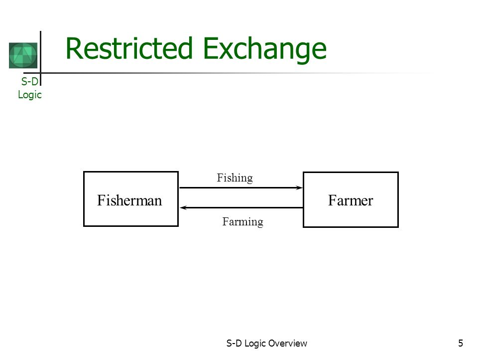 S-D Logic S-D Logic Overview5 Restricted Exchange FishermanFarmer Fish Wheat Fishing Farming