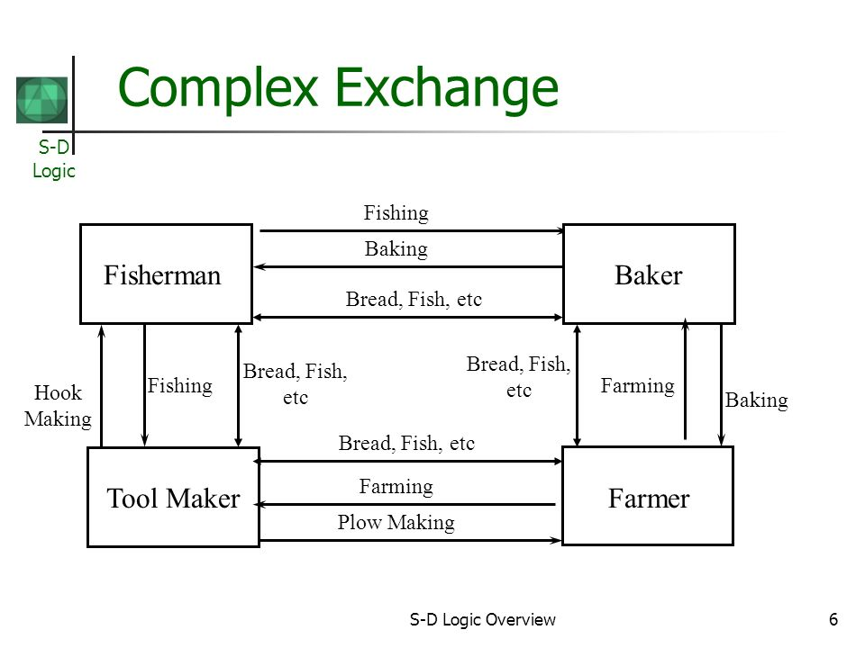 S-D Logic S-D Logic Overview6 Complex Exchange Fisherman Farmer Fishing Plow Making Tool Maker Baker Baking Farming Hook Making FishingFarming Baking Bread, Fish, etc