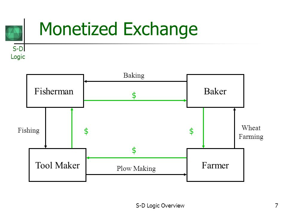 S-D Logic S-D Logic Overview7 Monetized Exchange Fisherman Farmer $ $ Tool Maker Baker Baking Plow Making Fishing Wheat Farming $$