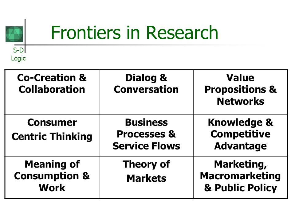 S-D Logic Frontiers in Research Co-Creation & Collaboration Dialog & Conversation Value Propositions & Networks Consumer Centric Thinking Business Processes & Service Flows Knowledge & Competitive Advantage Meaning of Consumption & Work Theory of Markets Marketing, Macromarketing & Public Policy