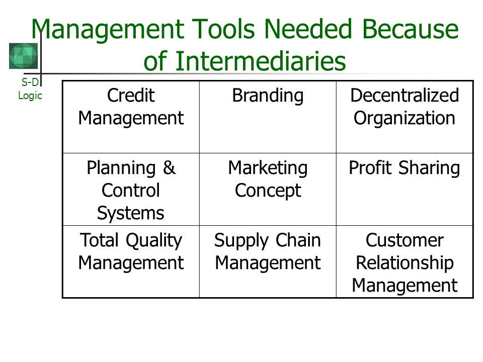 S-D Logic Management Tools Needed Because of Intermediaries Credit Management BrandingDecentralized Organization Planning & Control Systems Marketing Concept Profit Sharing Total Quality Management Supply Chain Management Customer Relationship Management