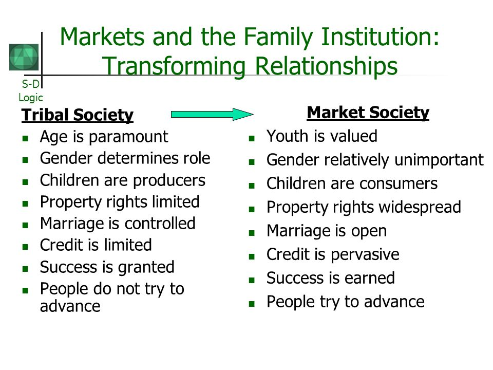 S-D Logic Markets and the Family Institution: Transforming Relationships Tribal Society Age is paramount Gender determines role Children are producers Property rights limited Marriage is controlled Credit is limited Success is granted People do not try to advance Market Society Youth is valued Gender relatively unimportant Children are consumers Property rights widespread Marriage is open Credit is pervasive Success is earned People try to advance
