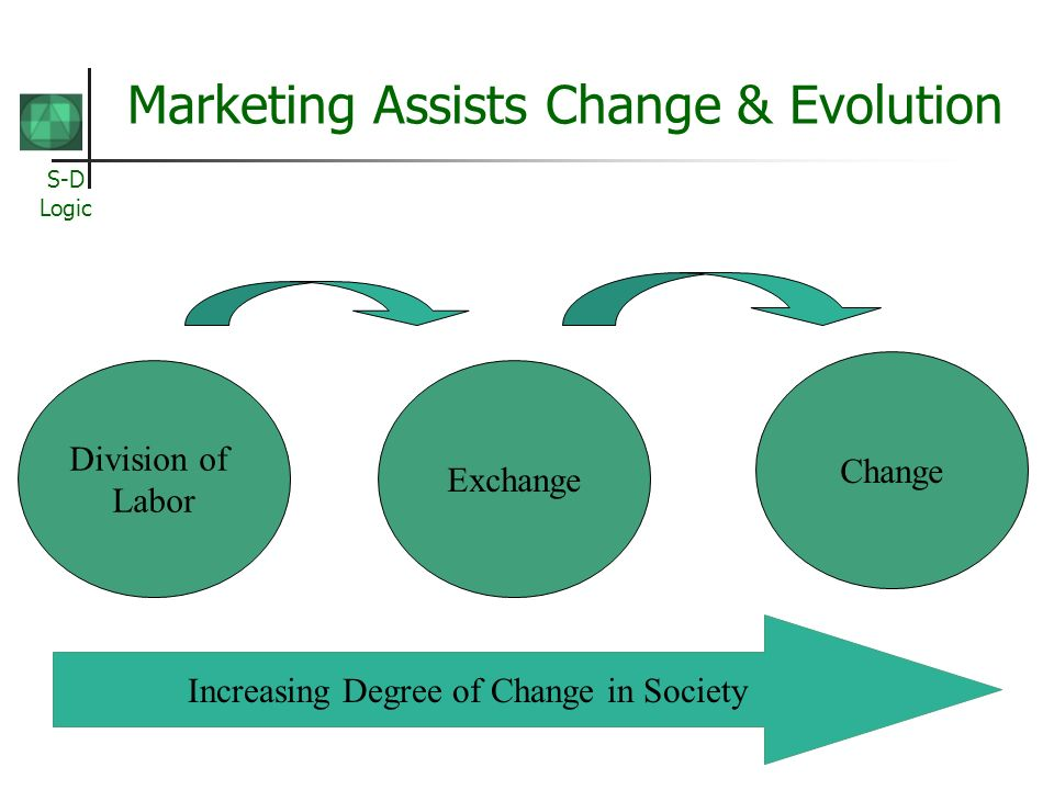 S-D Logic Marketing Assists Change & Evolution Division of Labor Exchange Change Increasing Degree of Change in Society