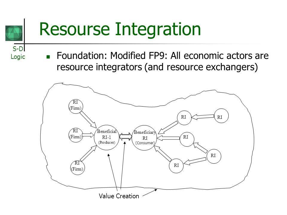 S-D Logic Resourse Integration Foundation: Modified FP9: All economic actors are resource integrators (and resource exchangers) Beneficiary RI (Consumer) Beneficial RI-1 (Producer) RI (Firm) RI (Firm) RI (Firm) Value Creation RI