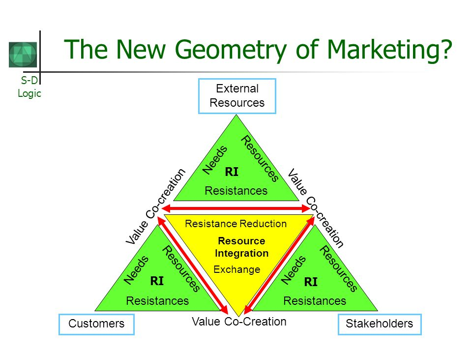 S-D Logic The New Geometry of Marketing.