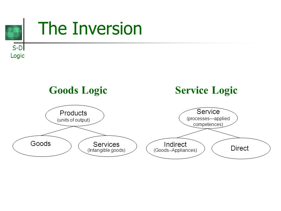 S-D Logic The Inversion Products (units of output) Goods Services (Intangible goods) Service (processesapplied competences) Direct Indirect (Goods--Appliances) Goods Logic Service Logic