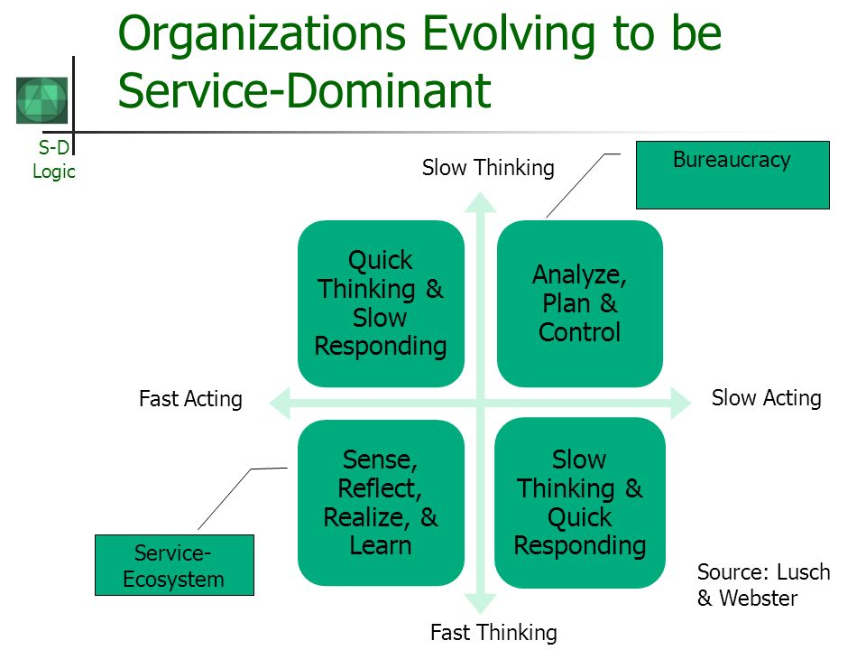 S-D Logic Organizations Evolving to be Service-Dominant Quick Thinking & Slow Responding Analyze, Plan & Control Sense, Reflect, Realize, & Learn Slow