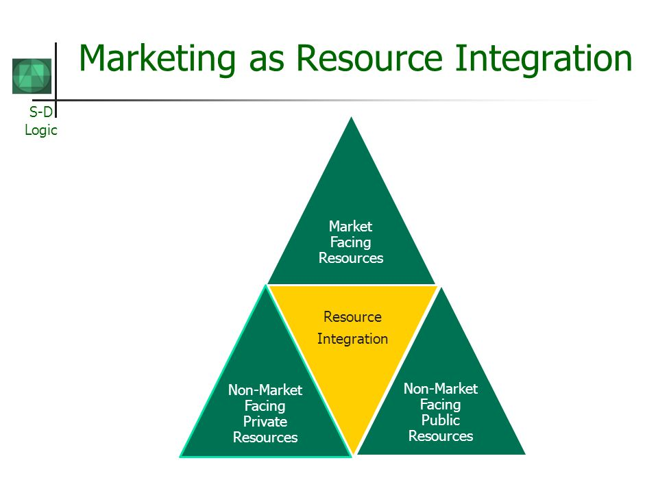 S-D Logic Marketing as Resource Integration Market Facing Resources Non-Market Facing Private Resources Resource Integration Non-Market Facing Public