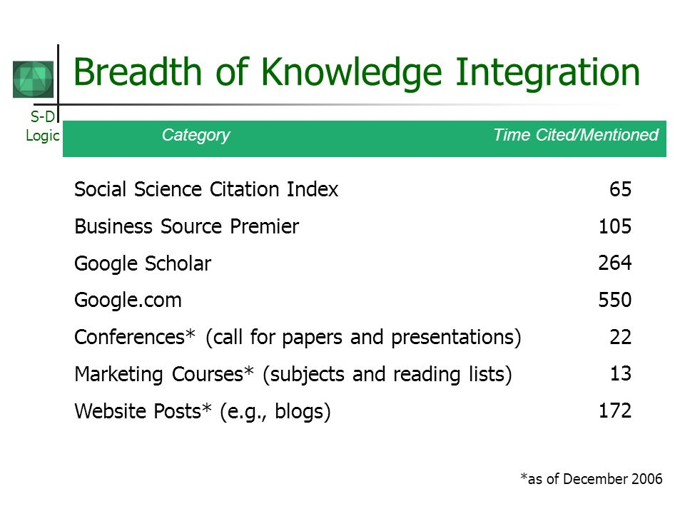 S-D Logic Breadth of Knowledge Integration Category Time Cited/Mentioned *as of December 2006 Social Science Citation Index 65 Business Source Premier 105 Google Scholar 264 Google.com 550 Conferences* (call for papers and presentations) 22 Marketing Courses* (subjects and reading lists) 13 Website Posts* (e.g., blogs) 172