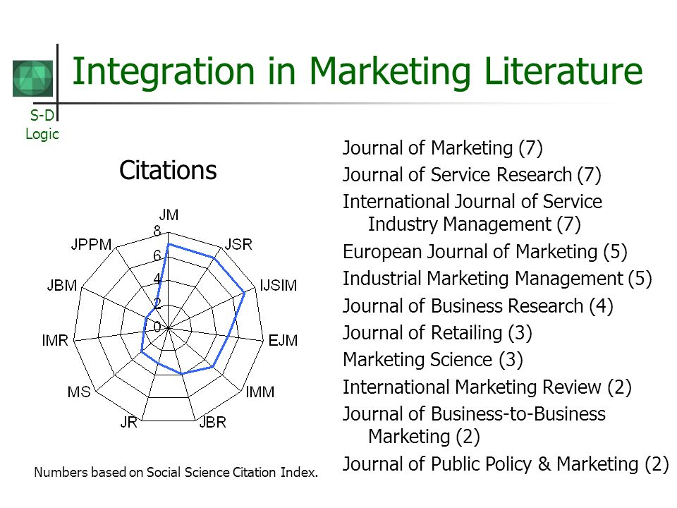 S-D Logic Integration in Marketing Literature Journal of Marketing (7) Journal of Service Research (7) International Journal of Service Industry Management (7) European Journal of Marketing (5) Industrial Marketing Management (5) Journal of Business Research (4) Journal of Retailing (3) Marketing Science (3) International Marketing Review (2) Journal of Business-to-Business Marketing (2) Journal of Public Policy & Marketing (2) Numbers based on Social Science Citation Index.