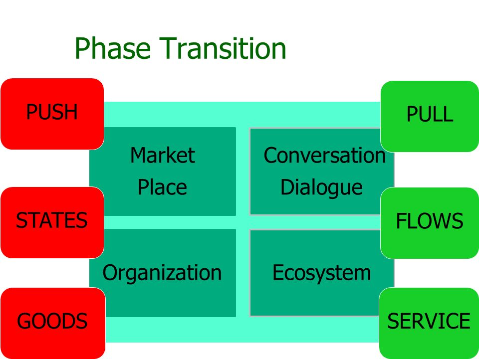 Phase Transition Market Place Conversation Dialogue OrganizationEcosystem STATES FLOWS GOODS PUSH PULL SERVICE
