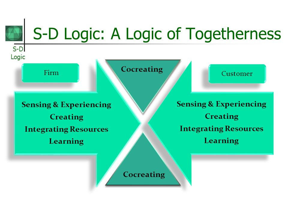 S-D Logic S-D Logic: A Logic of Togetherness Sensing & Experiencing Creating Integrating Resources Learning Sensing & Experiencing Creating Integrating Resources Learning Cocreating Firm Customer