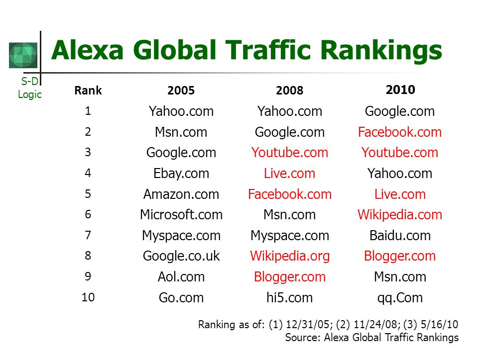 S-D Logic Alexa Global Traffic Rankings Rank20052008 2010 1 Yahoo.com Google.com 2 Msn.comGoogle.comFacebook.com 3 Google.comYoutube.com 4 Ebay.comLive.comYahoo.com 5 Amazon.comFacebook.comLive.com 6 Microsoft.comMsn.comWikipedia.com 7 Myspace.com Baidu.com 8 Google.co.ukWikipedia.orgBlogger.com 9 Aol.comBlogger.comMsn.com 10 Go.comhi5.comqq.Com Ranking as of: (1) 12/31/05; (2) 11/24/08; (3) 5/16/10 Source: Alexa Global Traffic Rankings